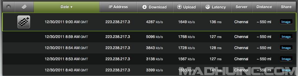 Airtel Speedtest.net kbps screenshot
